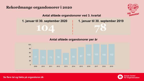 Rekordmange donerer organer i 2020