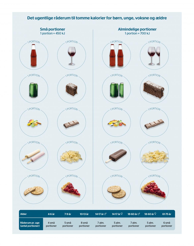 Danskerne indtager fire gange for meget slik, chips og alkohol
